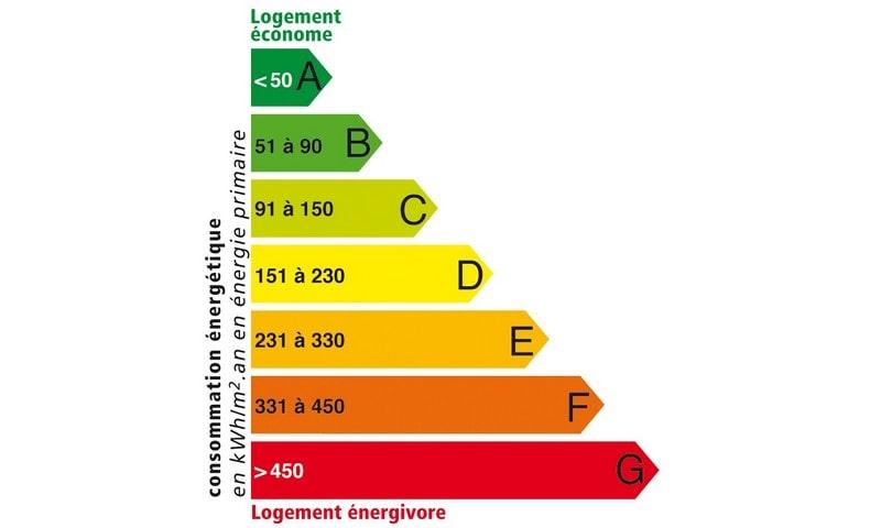 evaluation thermique